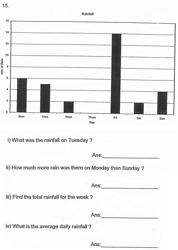 Mean and Bar chart