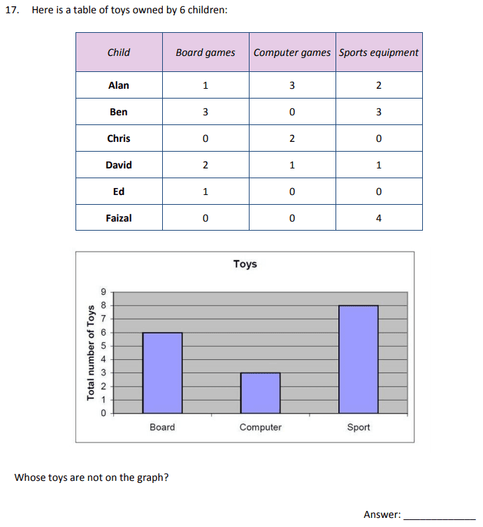 Tables, Bar chart and Logic