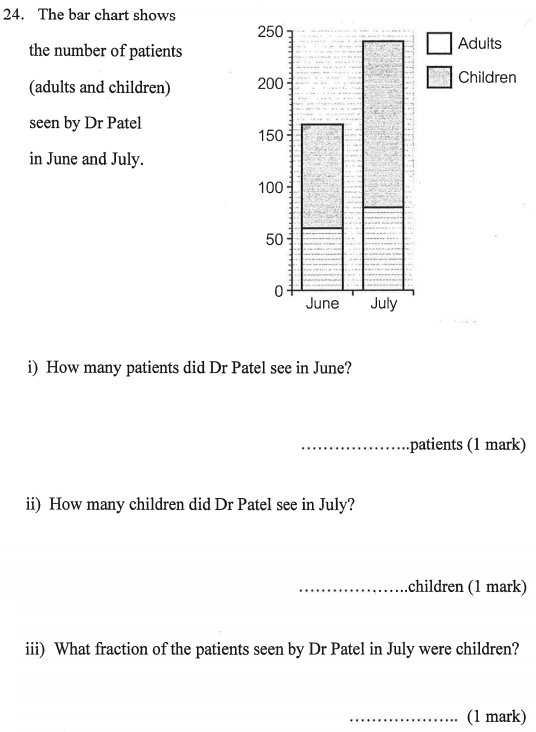 Bar chart and Fractions