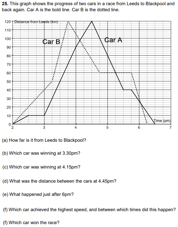 Line graph and Speed time distance