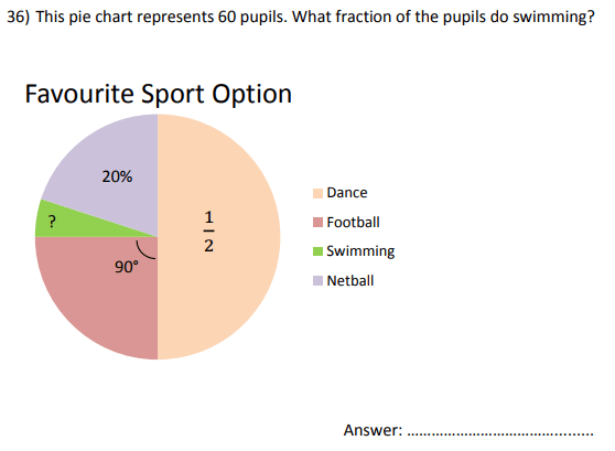 Pie chart, percentage and fraction