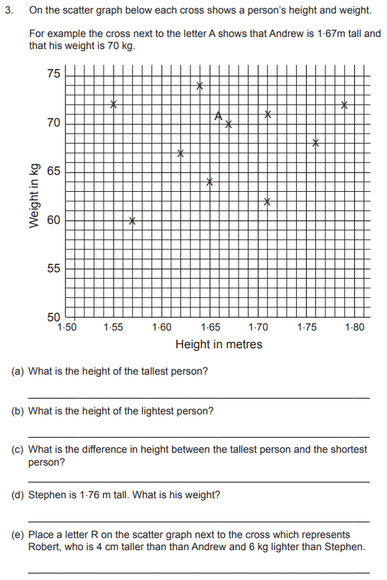 Graph, Number Patterns & Sequences and Word Problems