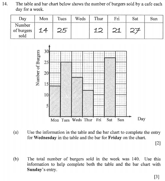 Bar chart and Table