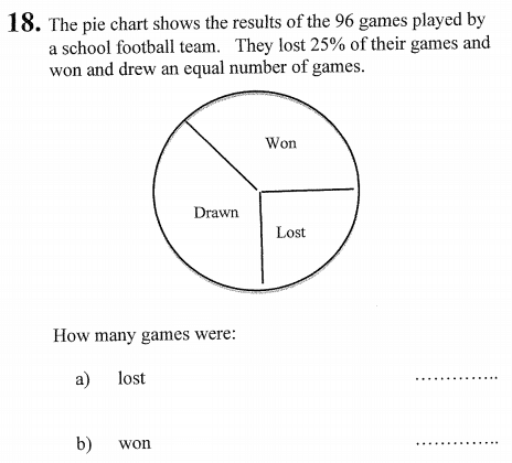 Pie chart and percentages