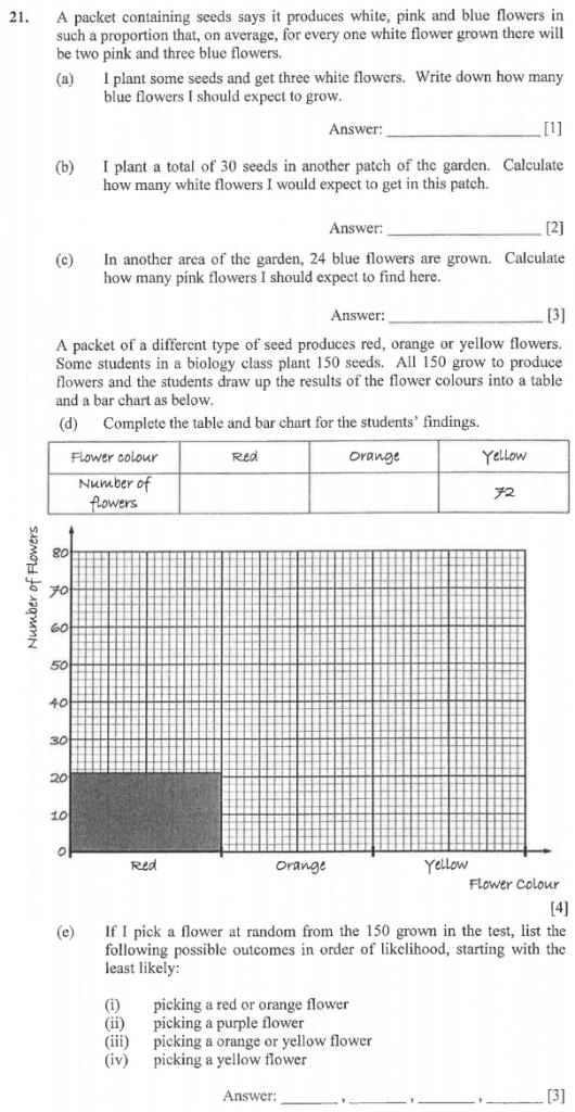 Numbers, Word Problems, Algebra, Bar charts, Statistics, Ratio & Proportion, Probability