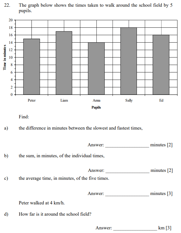 Bar chart, Mean Median Mode Range, Time Speed Distance and Unit Conversions