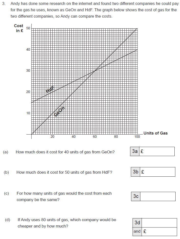 Line graph and Word Problems