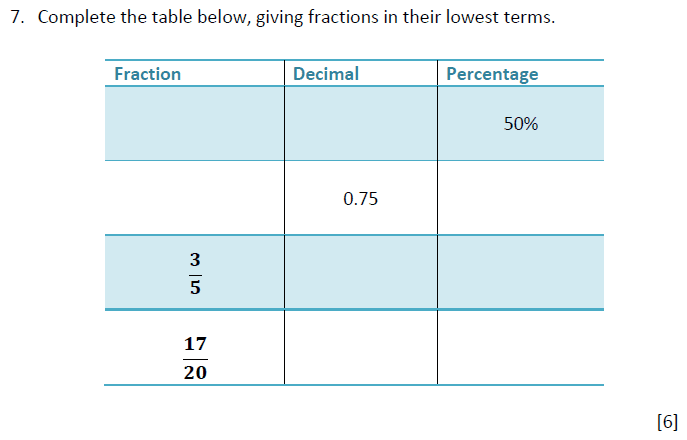 Fractions, Percentages and Decimal