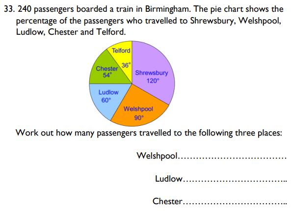 Statistics, Pie chart