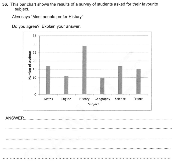 Bar Chart Questions Collected From 11+ papers