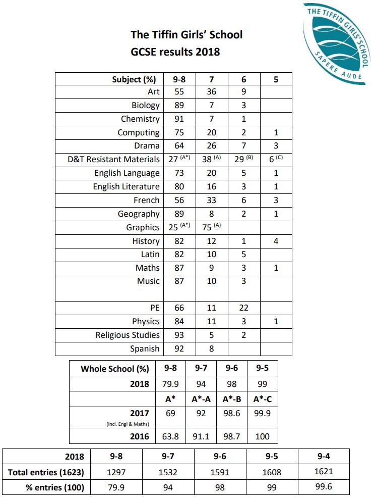 The Tiffin girls School GCSE results 2018/19