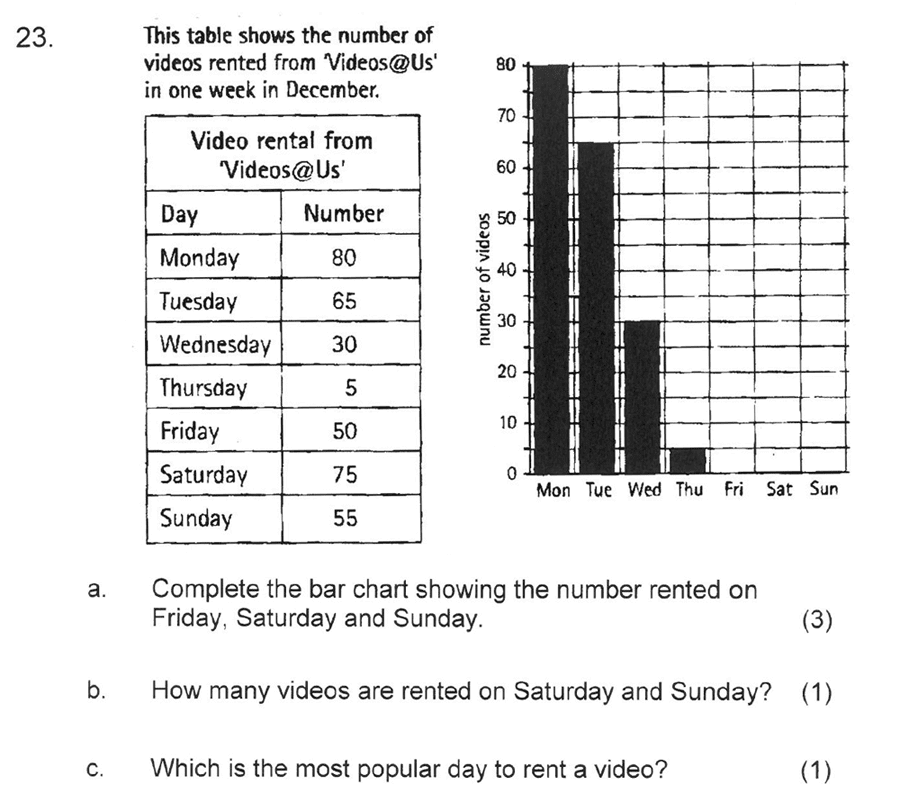 Solihull School - 8 Plus Maths Practice Paper 2 Question 27