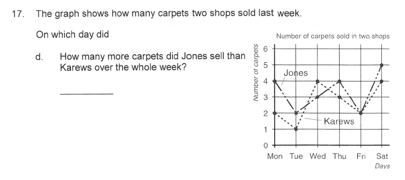 Solihull School - 9 Plus Maths Sample Paper 1 Question 21
