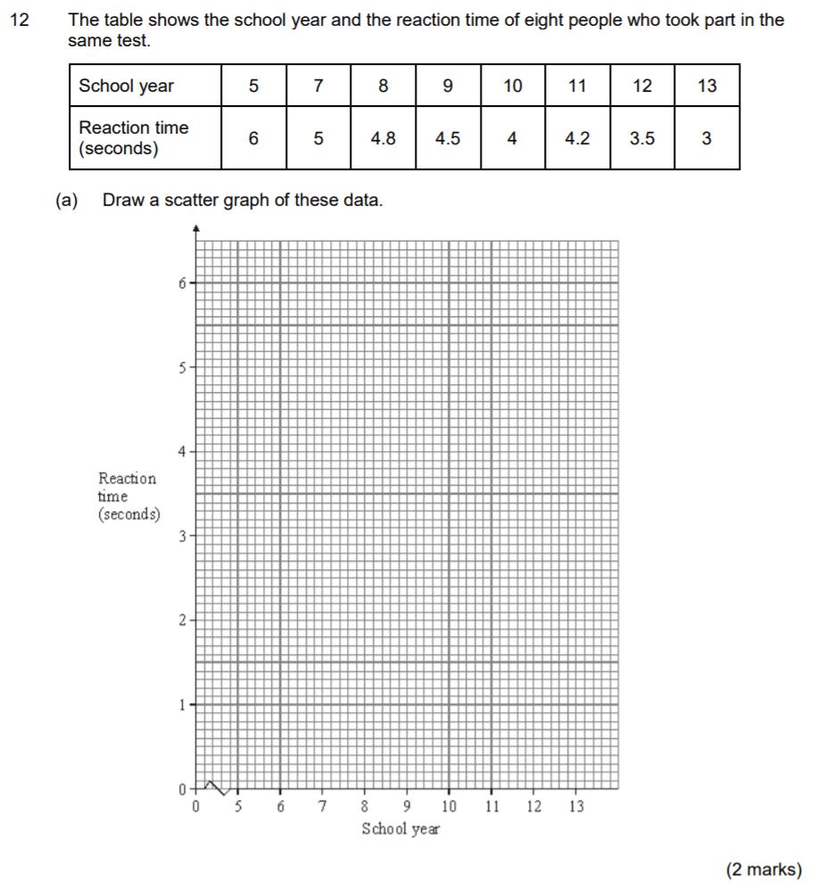 Aldenham School - 13 Plus Maths Sample Paper 2017 Question 15