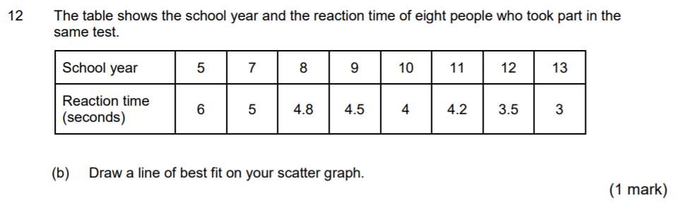 Aldenham School - 13 Plus Maths Sample Paper 2017 Question 16