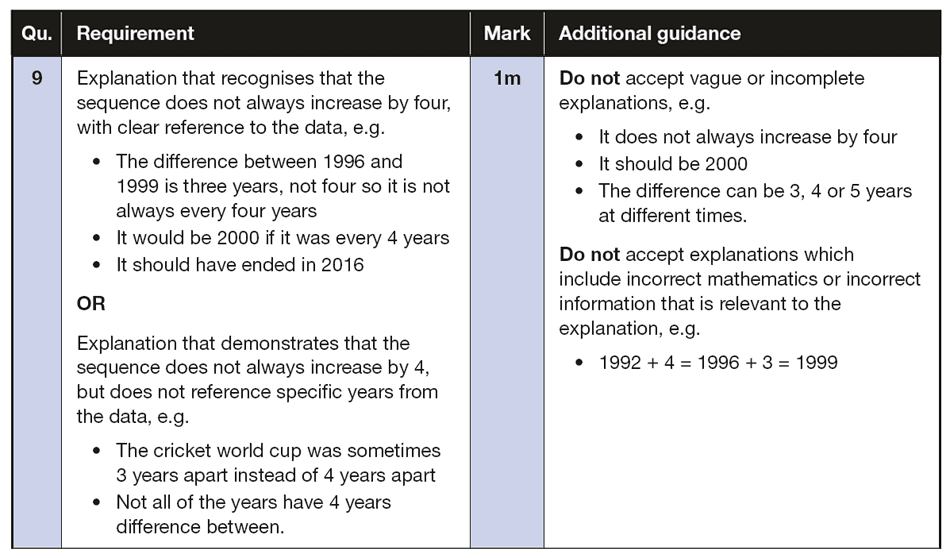Answer 09 Maths KS2 SATs Papers 2018 - Year 6 Past Paper 2 Reasoning, Numbers, Word Problems, Logical Problems