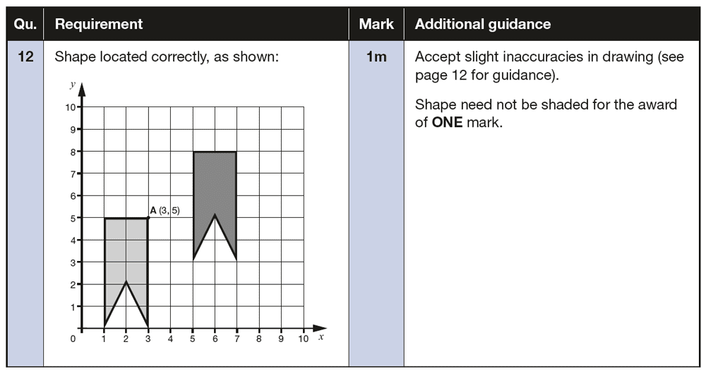 Answer 12 Maths KS2 SATs Papers 2018 - Year 6 Exam Paper 2 Reasoning, Geometry, Diagram drawing, Translations, Coordinates