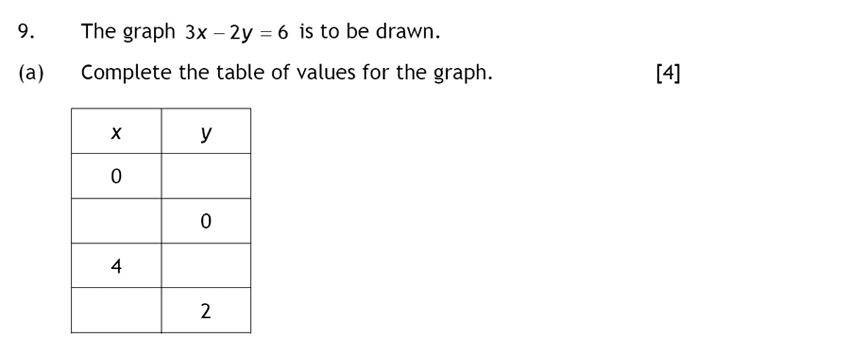 Haberdashers' Aske's Boys' School (HABS) - 13 Plus Maths Question 13