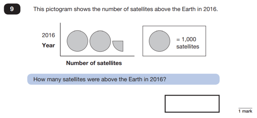 Question 09 Maths KS2 SATs Papers 2019 - Year 6 Practice Paper 3 Reasoning, Statistics, Pictograms