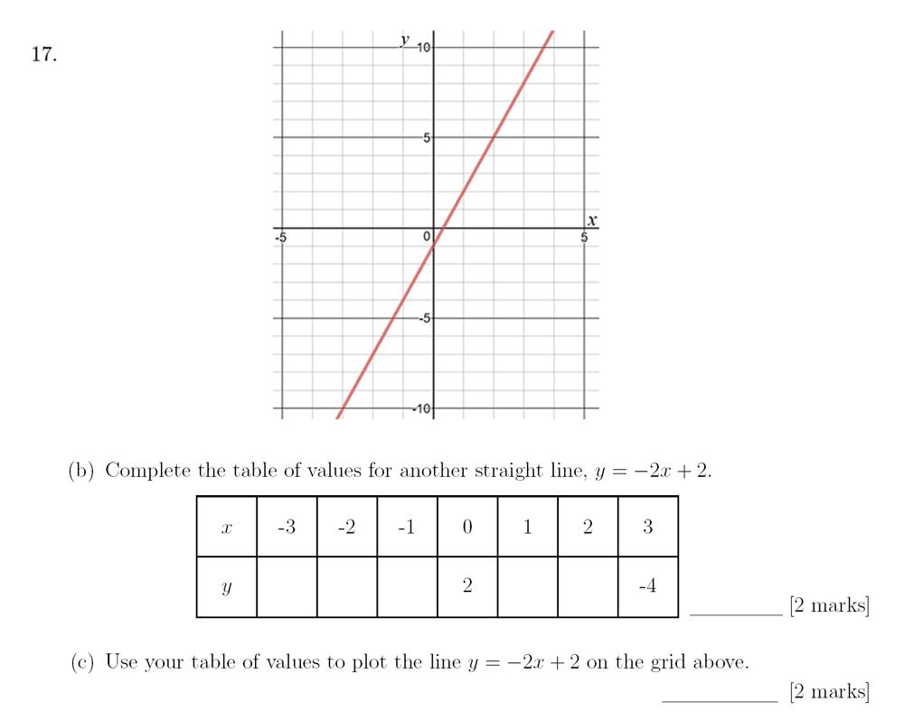 Sevenoaks School - Year 9 Maths Sample Paper 2018 Question 24