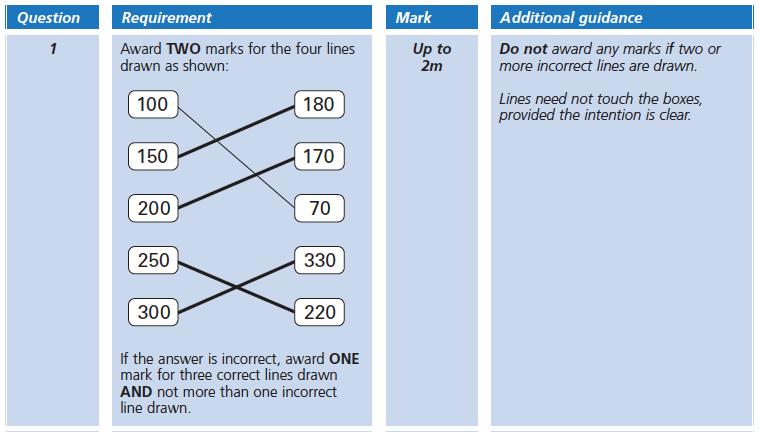Answer 01 Maths KS2 SATs Papers 2005 - Year 6 Practice Paper 1, Numbers, Subtraction