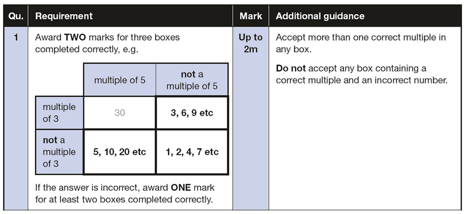 Answer 01 Maths KS2 SATs Papers 2016 - Year 6 Sample Paper 3 Reasoning, Numbers, Multiples