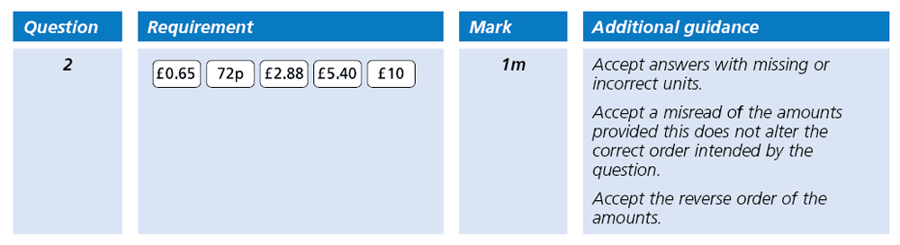 Answer 02 Maths KS2 SATs Papers 2001 - Year 6 Past Paper 1, Numbers, Order and Compare Numbers, Decimals, Measurement, Currency Conversions, Money