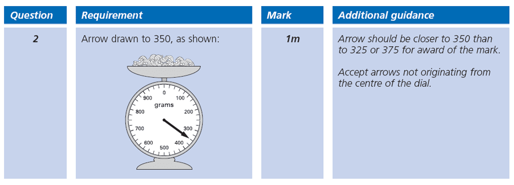 Answer 02 Maths KS2 SATs Papers 2003 - Year 6 Past Paper 1, Measurement, Scale reading