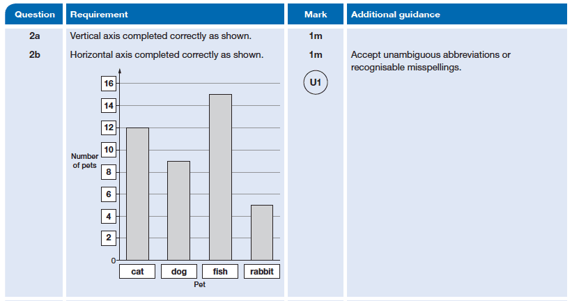 Answer 02 Maths KS2 SATs Papers 2014 - Year 6 Practice Paper 2, Statistics, Tables, Bar charts