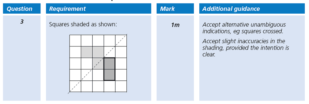 Answer 03 Maths KS2 SATs Papers 2001 - Year 6 Sample Paper 2, Geometry, Reflection