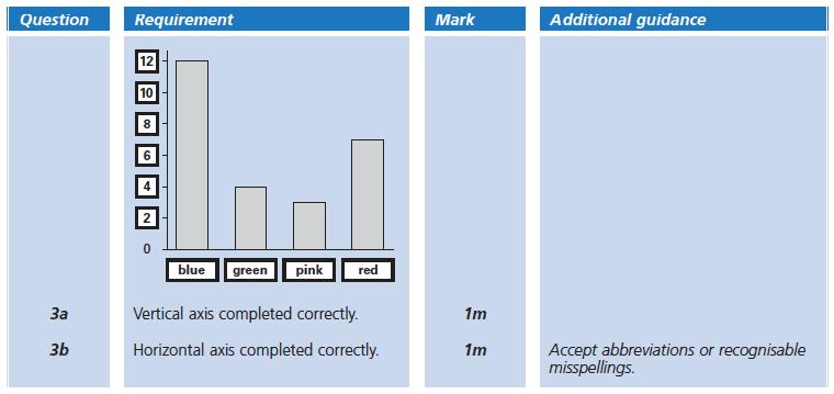 Answer 03 Maths KS2 SATs Papers 2005 - Year 6 Sample Paper 1, Statistics, Bar charts, Tables