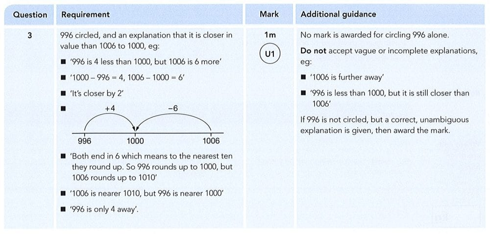 Answer 03 Maths KS2 SATs Papers 2012 - Year 6 Practice Paper 1, Numbers, Order and Compare Numbers