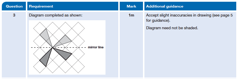 Answer 03 Maths KS2 SATs Papers 2014 - Year 6 Sample Paper 2, Geometry, Reflection, Lines of Symmetry