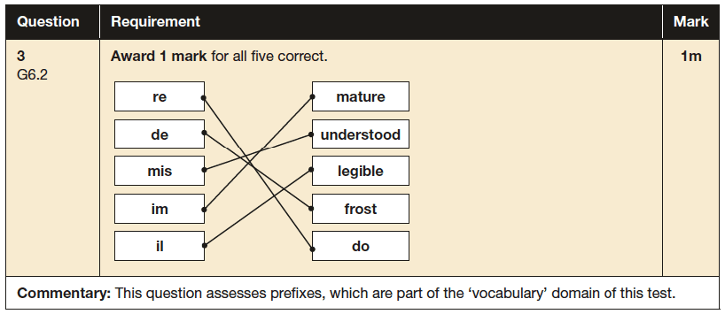 Answer 03 SPaG KS2 SATs Papers 2016 - Year 6 English Past Paper 1, Vocabulary