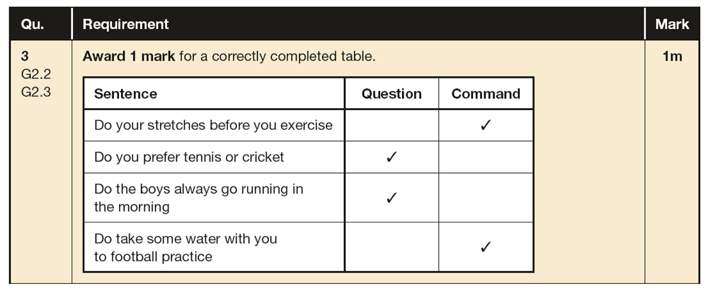 Answer 03 SPaG KS2 SATs Papers 2019 - Year 6 English Past Paper 1, Functions of sentences