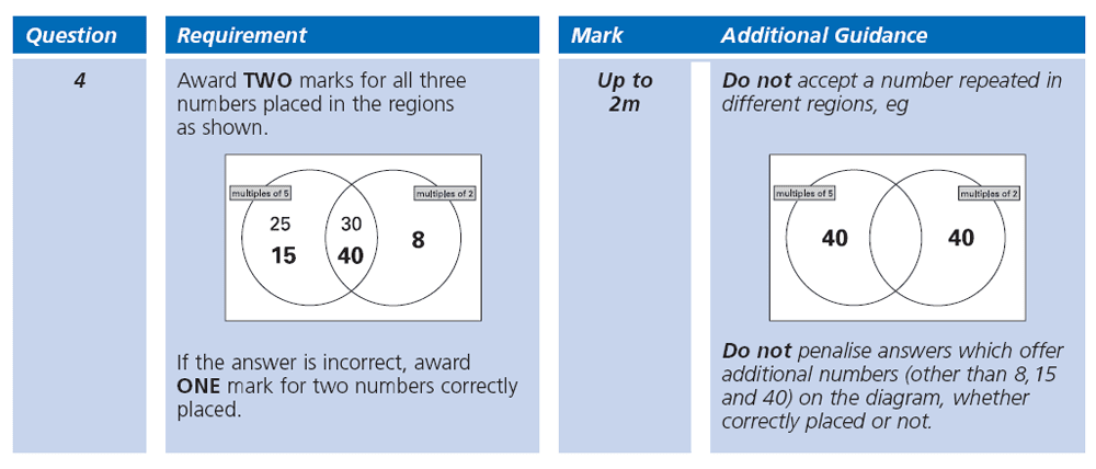 Answer 04 Maths KS2 SATs Papers 2000 - Year 6 Practice Paper 1, Numbers, Multiples, Statistics, Venn Diagrams