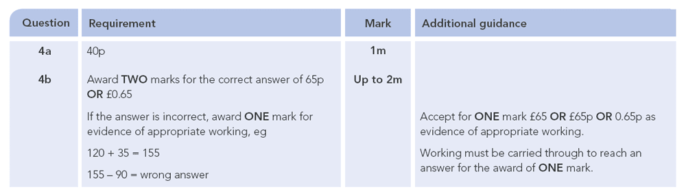 Answer 04 Maths KS2 SATs Papers 2010 - Year 6 Past Paper 1, Numbers, Addition, Subtraction, Word Problems, Money