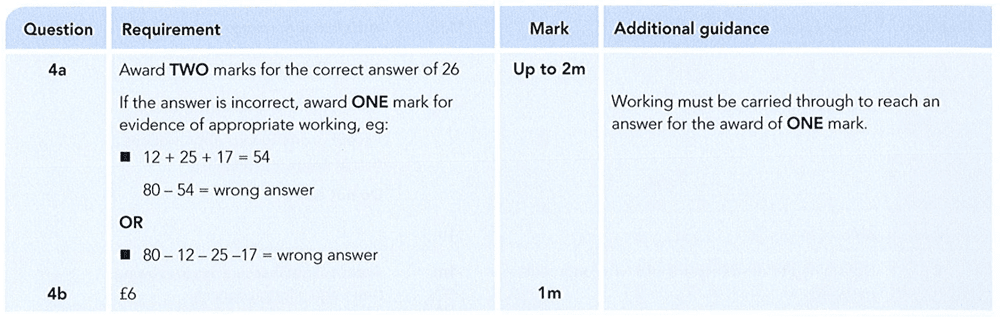 Answer 04 Maths KS2 SATs Papers 2012 - Year 6 Exam Paper 1, Numbers, Subtraction, Word Problems, Addition, Money