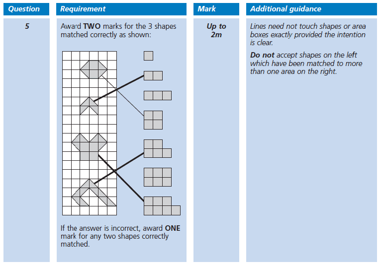 Answer 05 Maths KS2 SATs Papers 2002 - Year 6 Exam Paper 1, Geometry, 2D shapes, Triangles, Square, Area & Perimeter