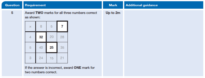Answer 05 Maths KS2 SATs Papers 2014 - Year 6 Past Paper 1, Numbers, Multiplication
