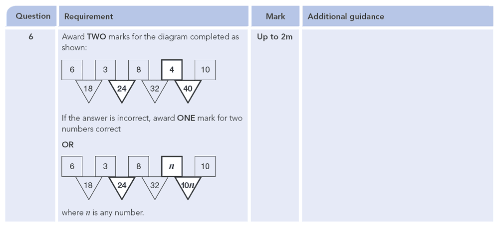 Answer 06 Maths KS2 SATs Papers 2010 - Year 6 Sample Paper 1, Numbers, Multiplication, Division