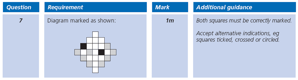 Answer 07 Maths KS2 SATs Papers 2003 - Year 6 Sample Paper 1, Geometry, 2D shapes, Lines of Symmetry