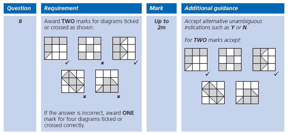 Answer 08 Maths KS2 SATs Papers 2007 - Year 6 Exam Paper 2, Numbers, Fractions