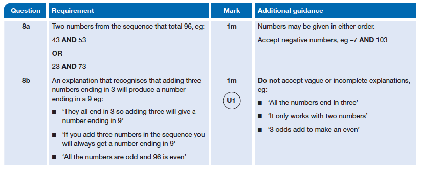 Answer 08 Maths KS2 SATs Papers 2014 - Year 6 Exam Paper 2, Numbers, Addition, Algebra, Patterns & Sequences, Logical Problems