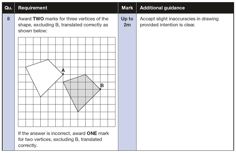 Answer 08 Maths KS2 SATs Papers 2016 - Year 6 Past Paper 3 Reasoning, Geometry, Translations
