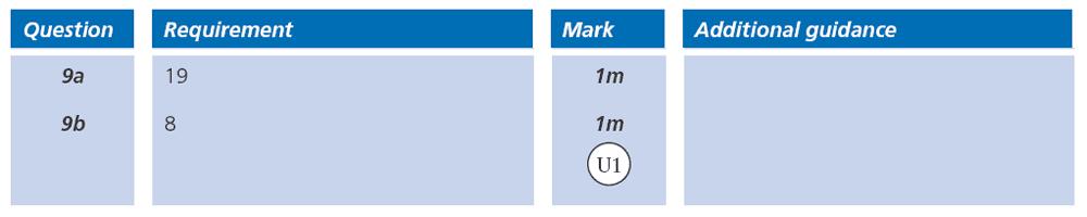 Answer 09 Maths KS2 SATs Papers 2008 - Year 6 Past Paper 1, Statistics, Bar charts, Calendar