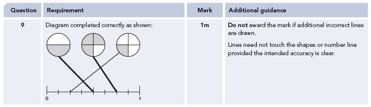 Answer 09 Maths KS2 SATs Papers 2009 - Year 6 Past Paper 1, Numbers, Fractions, Number Line