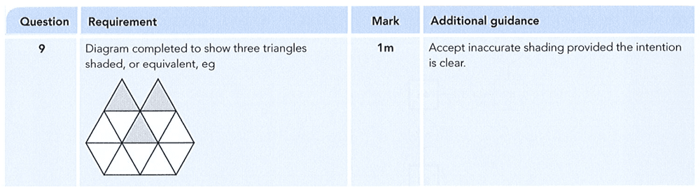 Answer 09 Maths KS2 SATs Papers 2012 - Year 6 Past Paper 1, Numbers, Fractions