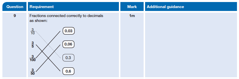 Answer 09 Maths KS2 SATs Papers 2014 - Year 6 Past Paper 2, Numbers, Decimals, Fractions
