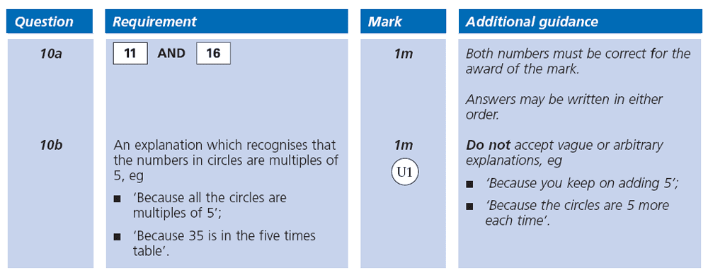 Answer 10 Maths KS2 SATs Papers 2003 - Year 6 Past Paper 1, Algebra, Patterns & Sequences, Logical Problems